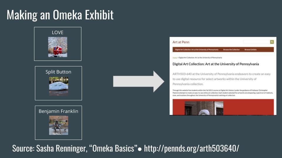 Making an Omeka Exhibit